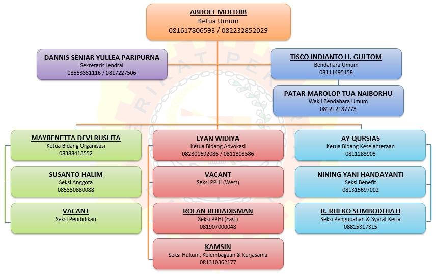 Struktur Organisasi_20190102